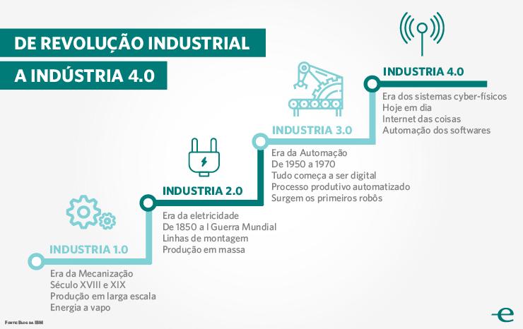 infografico industria 1