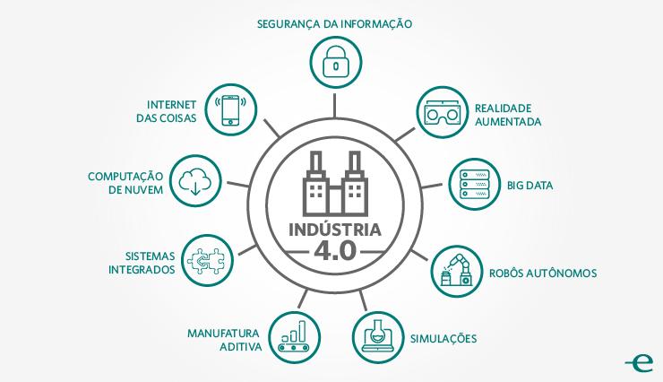 infografico industria 2